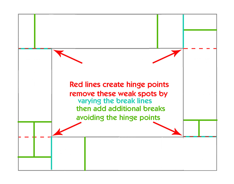 plan pattern